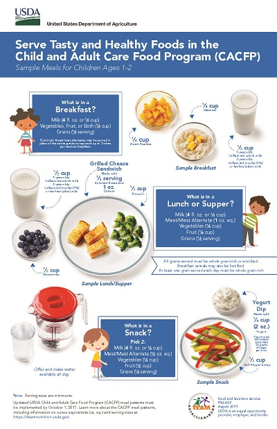 Sample Meals for Children (Ages 1-2)
