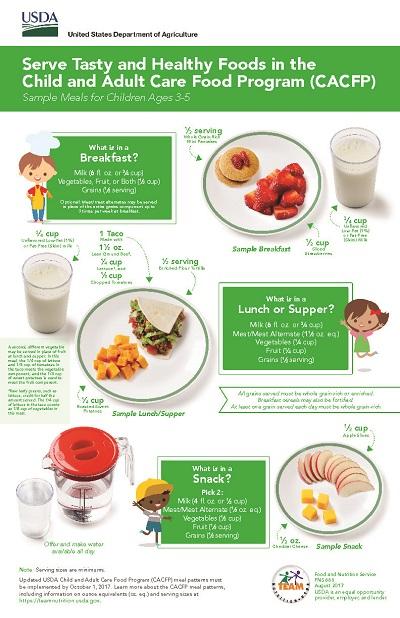Sample Meals for Children (Ages 3-5)