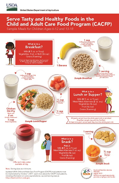 Sample Meals for Children (Ages 6-12)